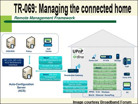 tr-069-protocol-for-remote-broadband-management-511
